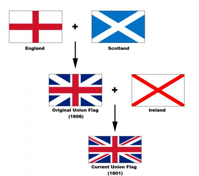 совмещение: флага Англии