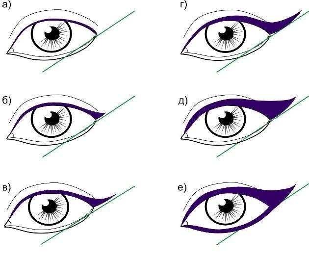 Как делать стрелки на глазах подводкой поэтапно фото для начинающих